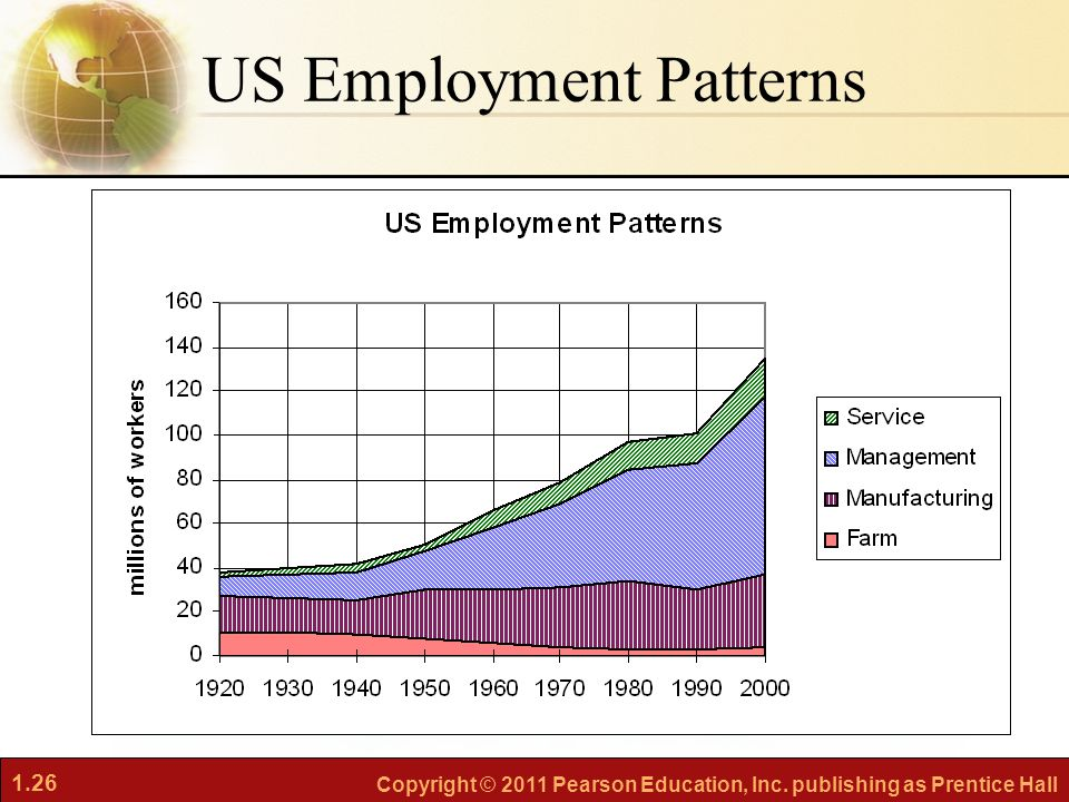 US Employment Patterns