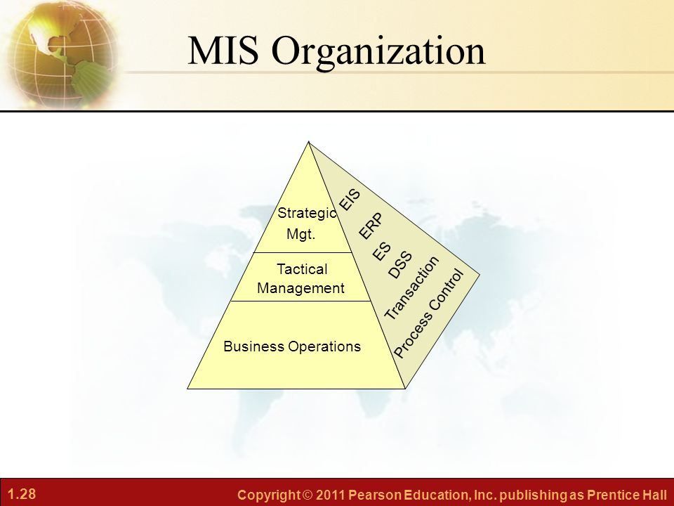 MIS Organization EIS Strategic ERP Mgt. ES DSS Tactical Transaction