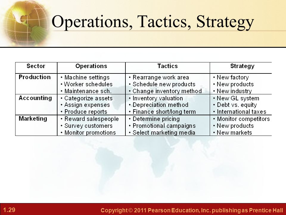 Operations, Tactics, Strategy