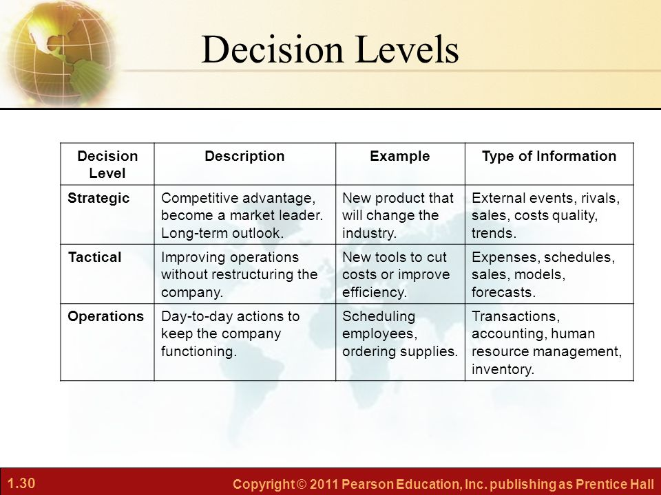 Decision Levels Decision Level Description Example Type of Information