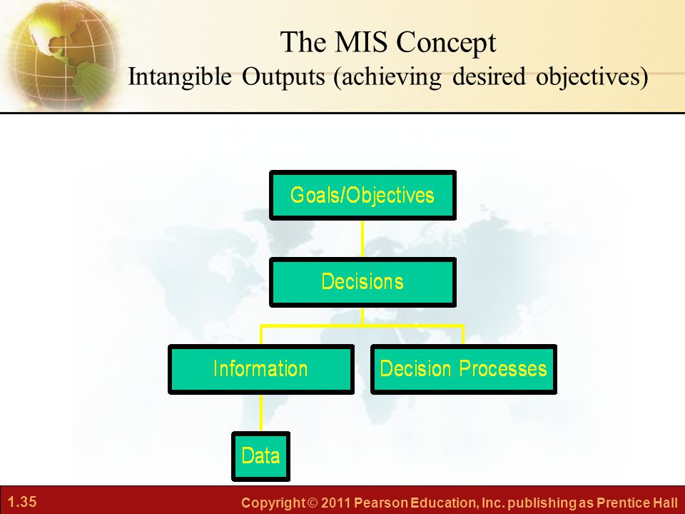 The MIS Concept Intangible Outputs (achieving desired objectives)
