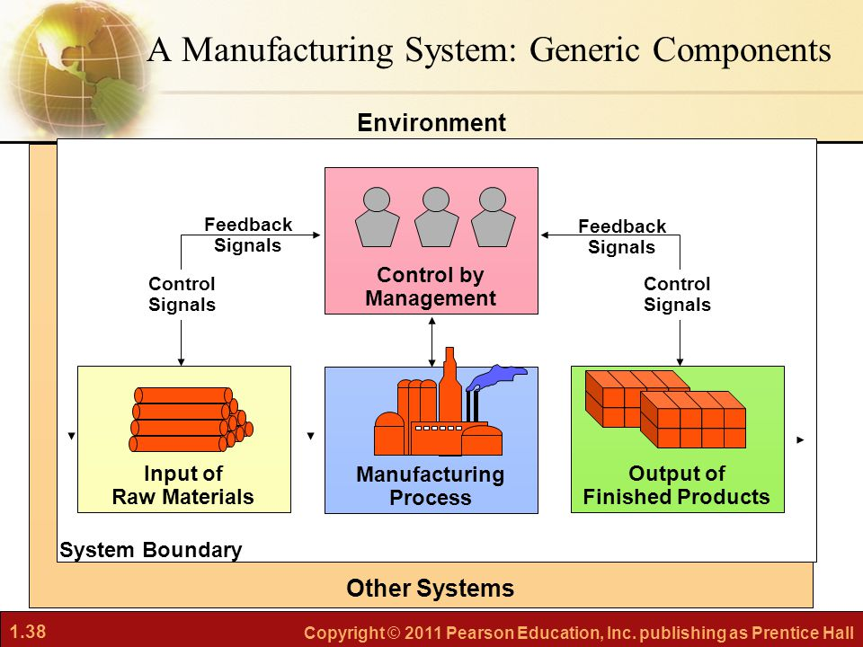 A Manufacturing System: Generic Components