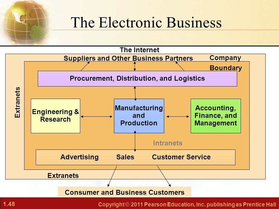 The Electronic Business