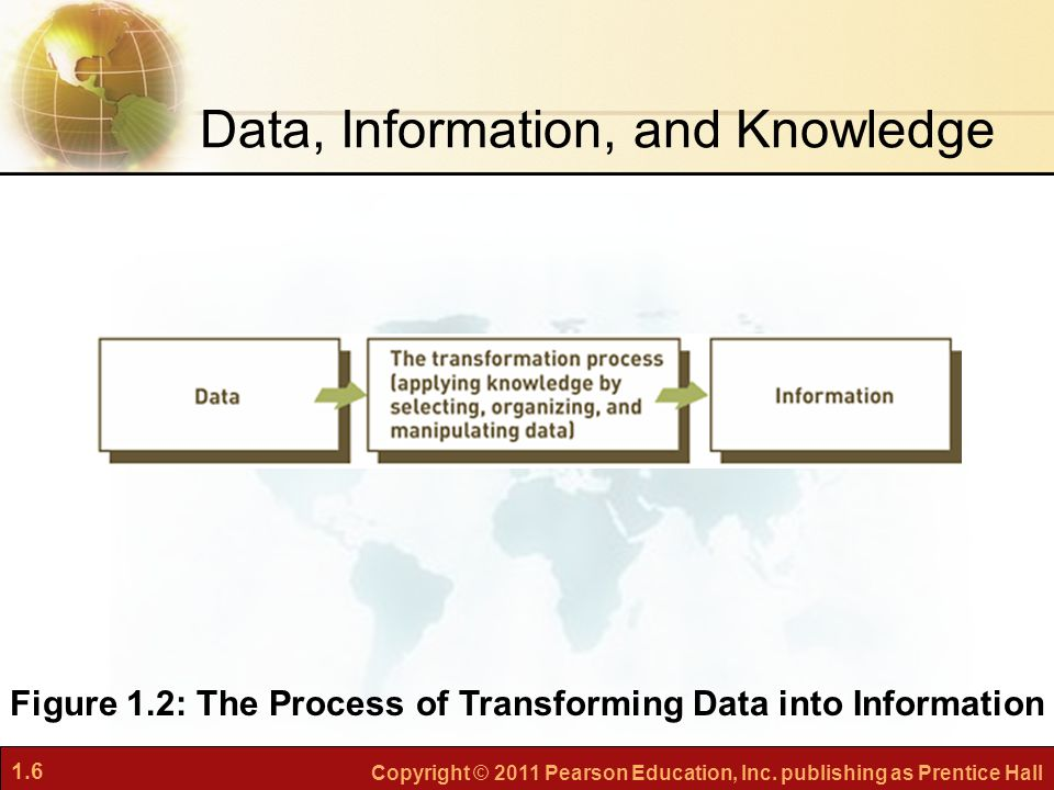Figure 1.2: The Process of Transforming Data into Information