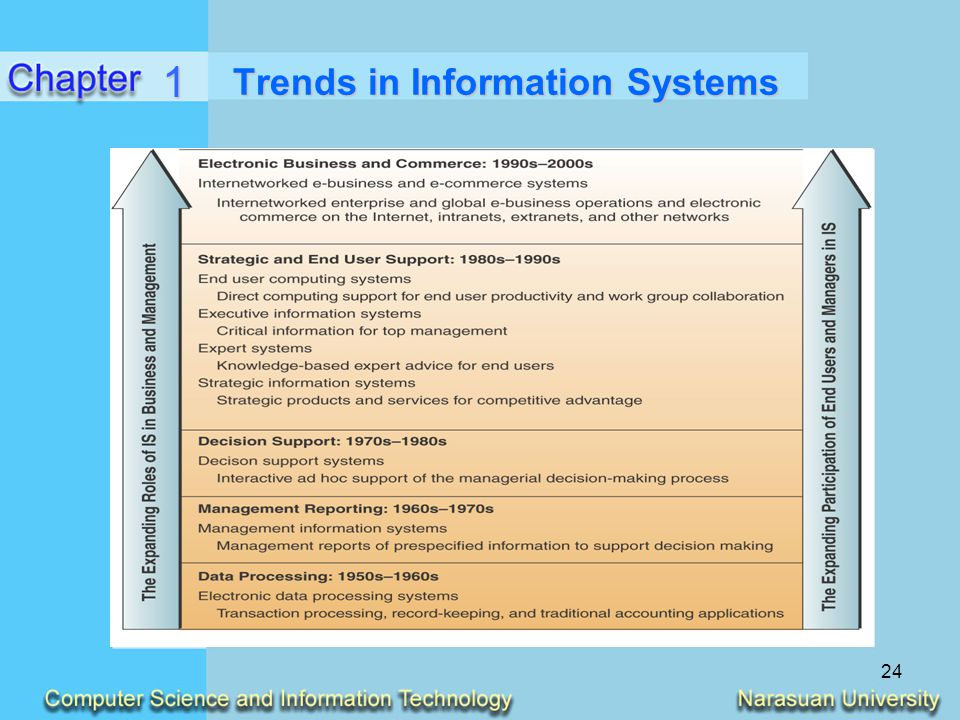 Trends in Information Systems