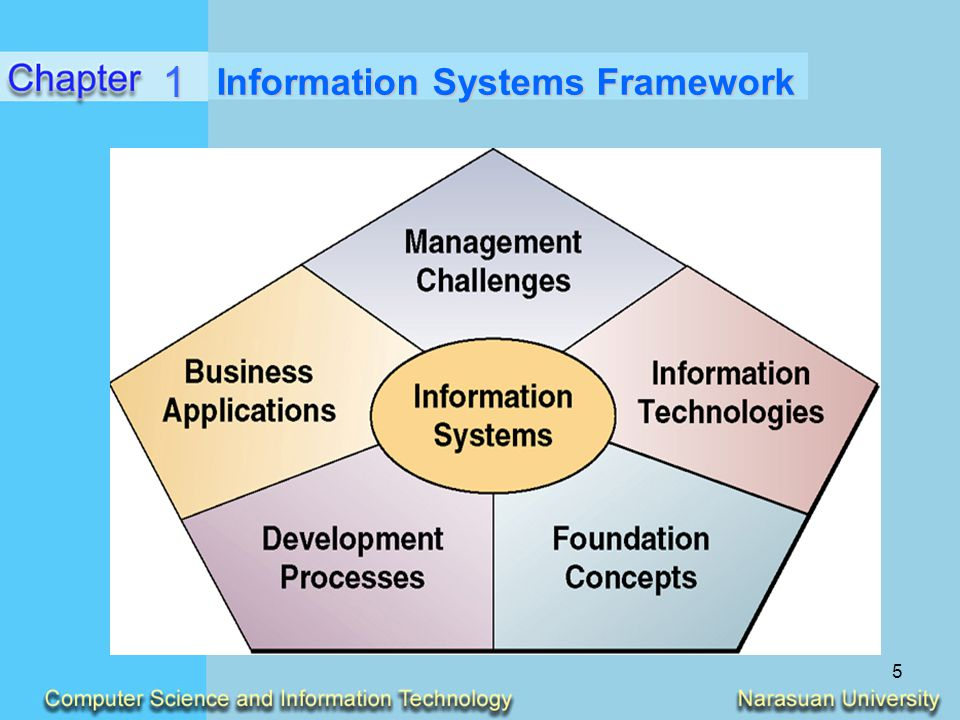 Information Systems Framework
