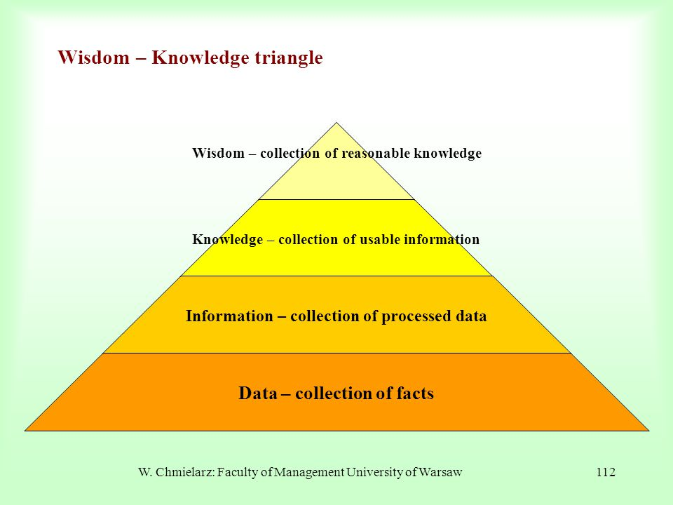 Wisdom – Knowledge triangle