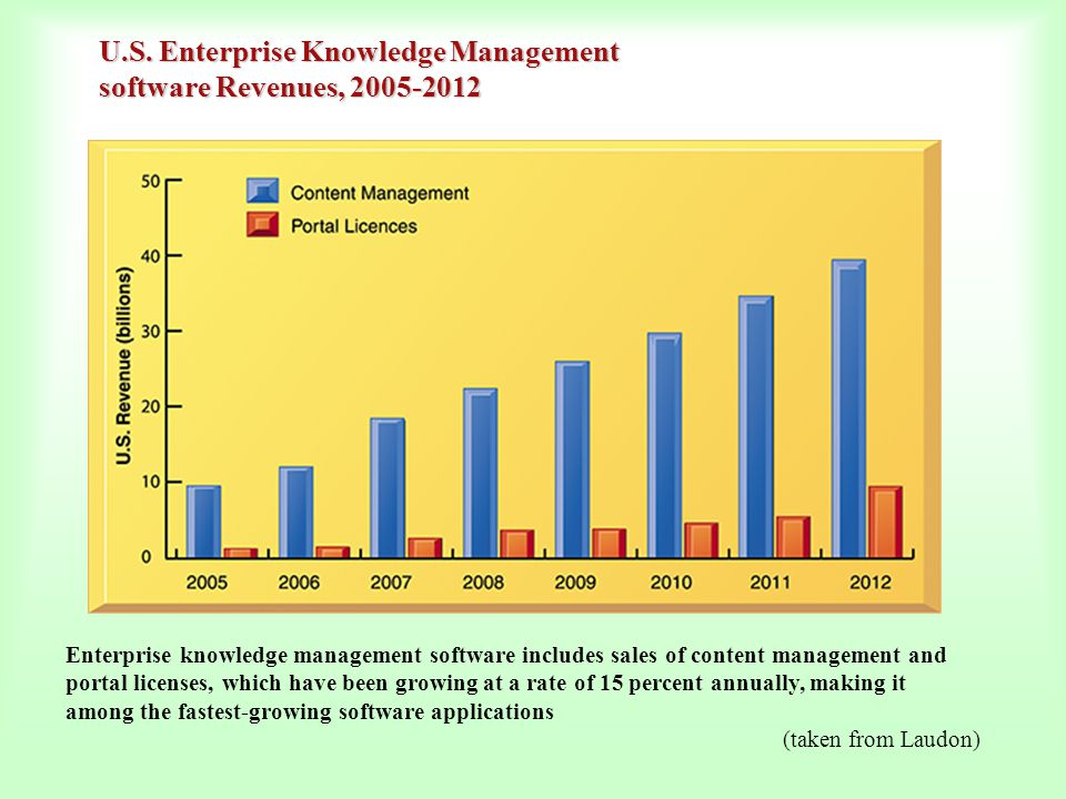 U.S. Enterprise Knowledge Management software Revenues, 2005-2012