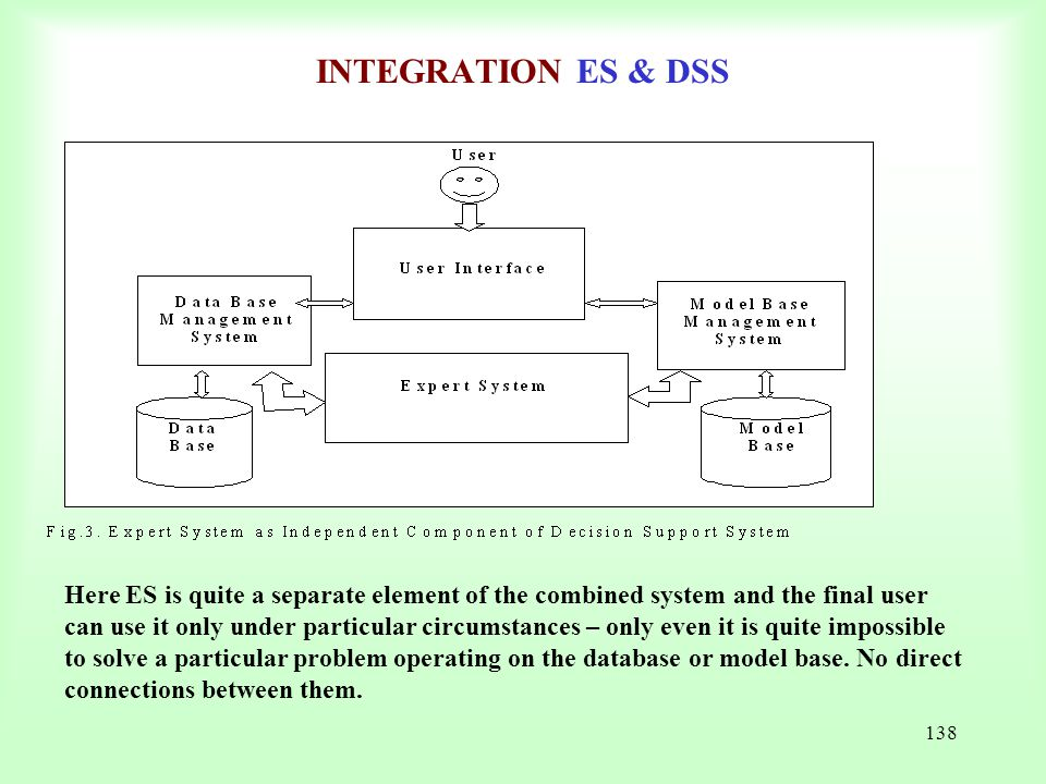 INTEGRATION ES & DSS