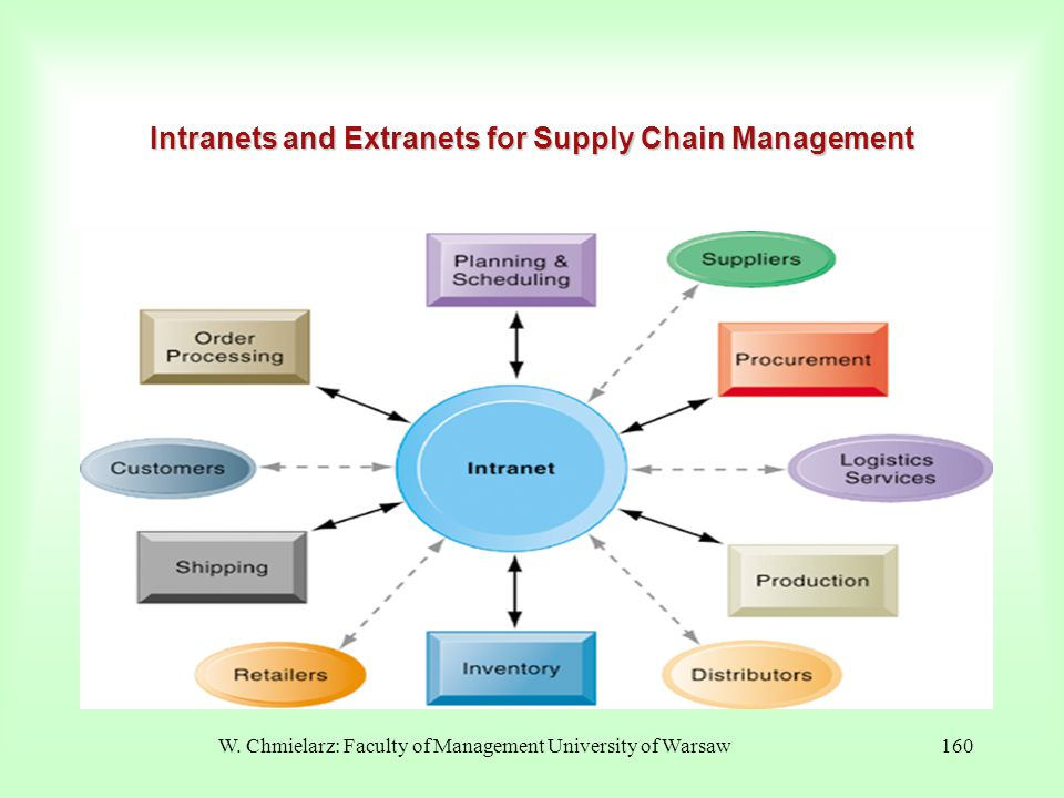 Intranets and Extranets for Supply Chain Management