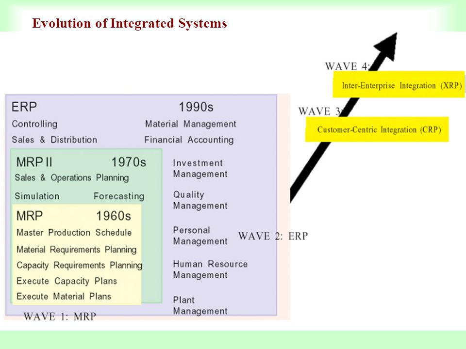 Evolution of Integrated Systems