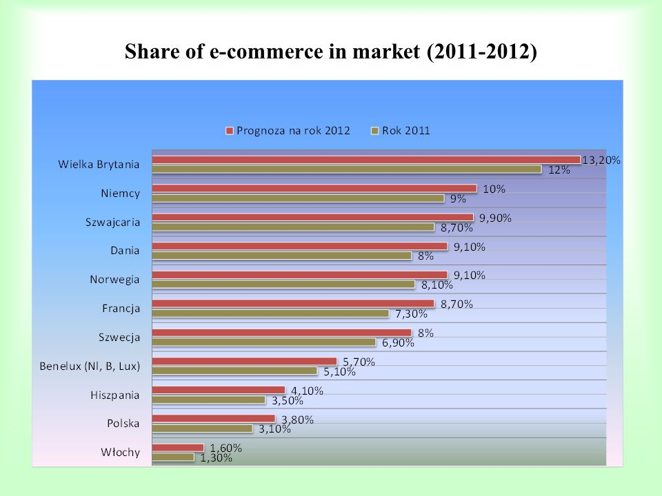 Share of e-commerce in market (2011-2012)