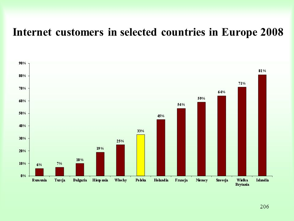 Internet customers in selected countries in Europe 2008
