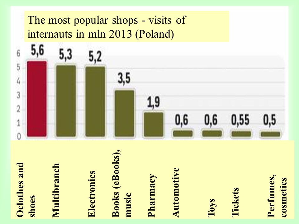 The most popular shops - visits of internauts in mln 2013 (Poland)