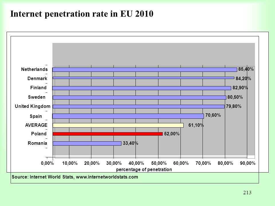 Internet penetration rate in EU 2010