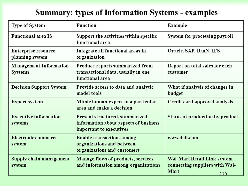 Summary: types of Information Systems - examples
