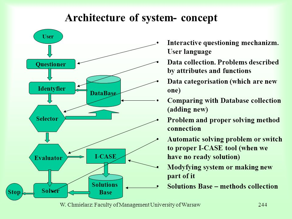 Architecture of system- concept