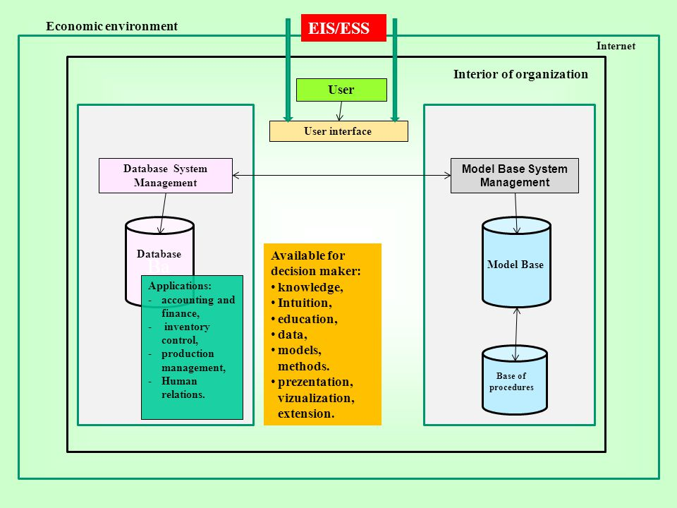 Database System Management Model Base System Management