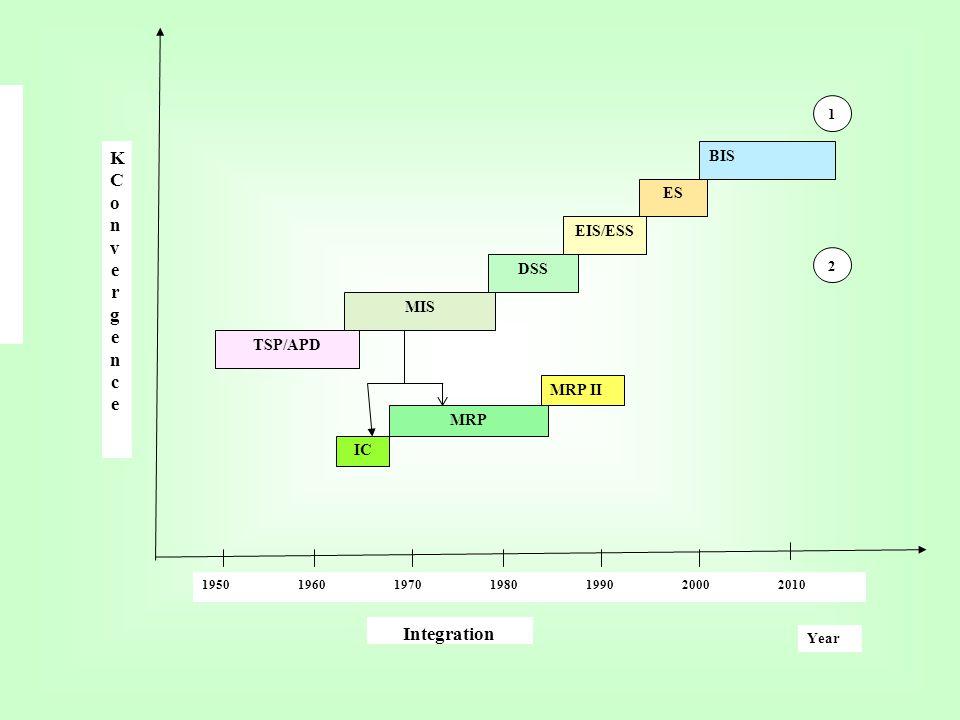 KConvergence Integration