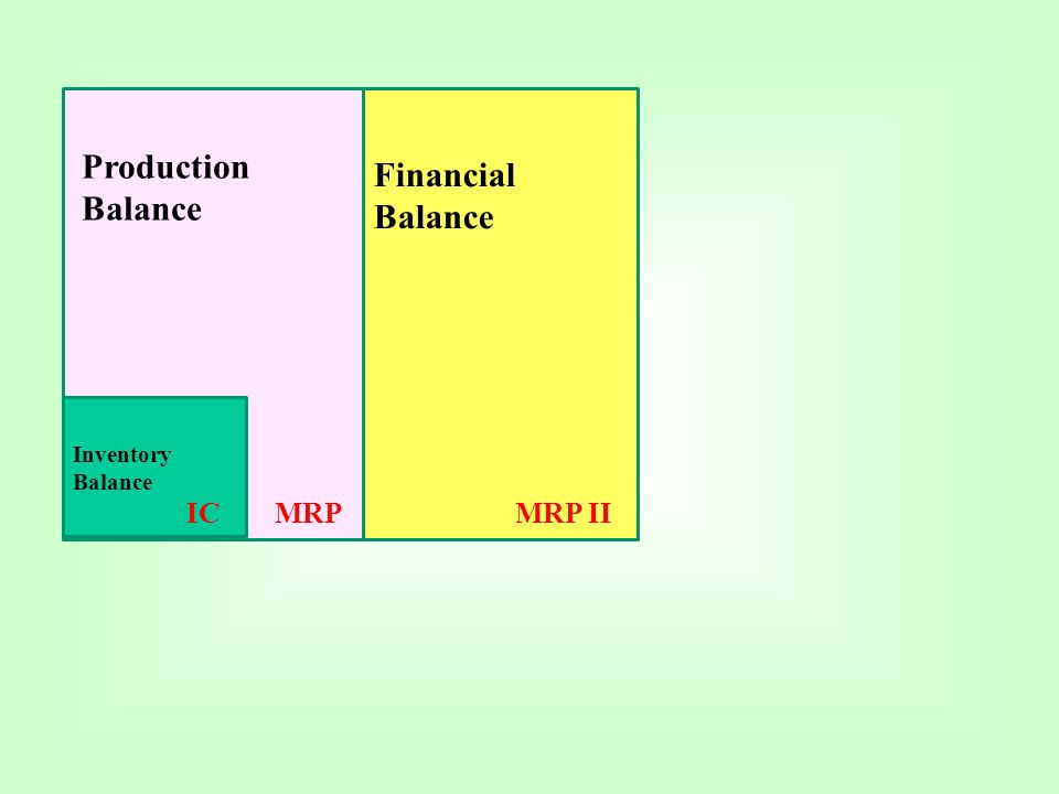 Production Balance Financial Balance Inventory Balance IC MRP MRP II