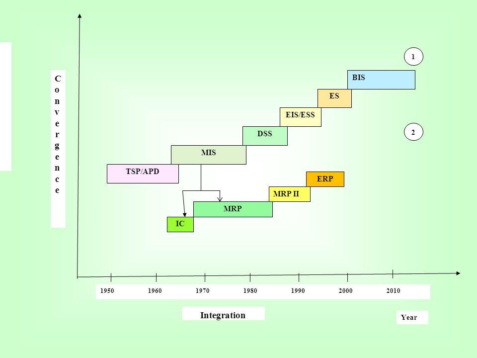 Convergence Integration