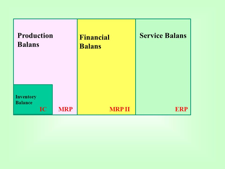Production Balans Service Balans Financial Balans IC MRP MRP II ERP