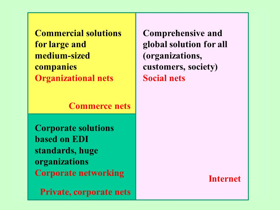 Commercial solutions for large and medium-sized companies Organizational nets