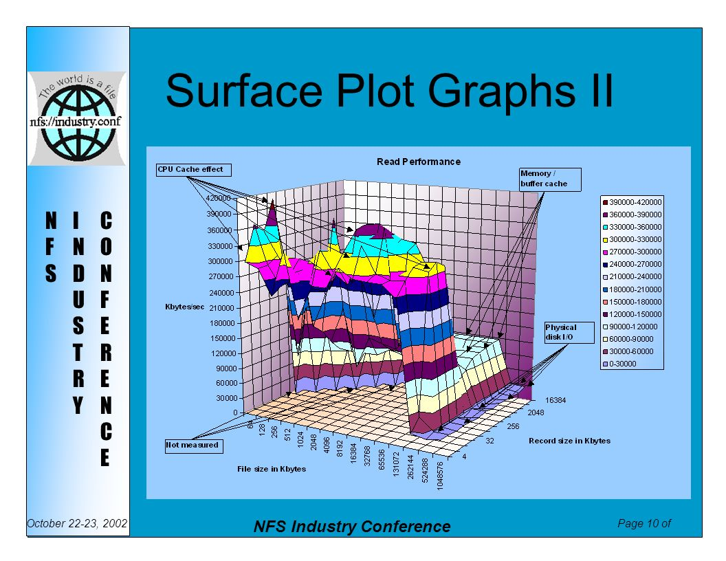 Surface Plot Graphs II