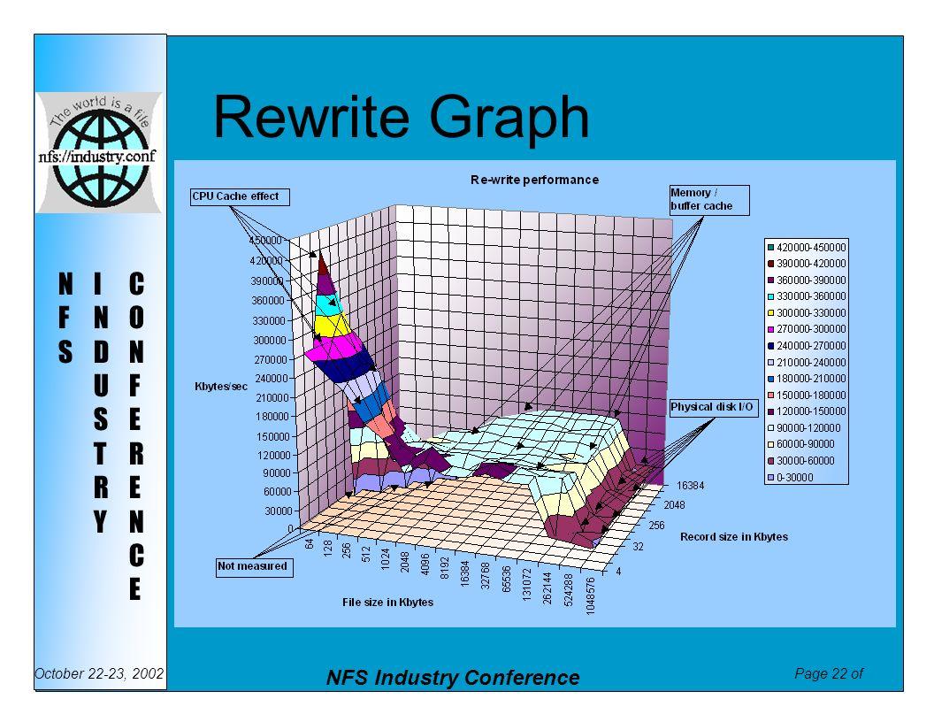 Rewrite Graph