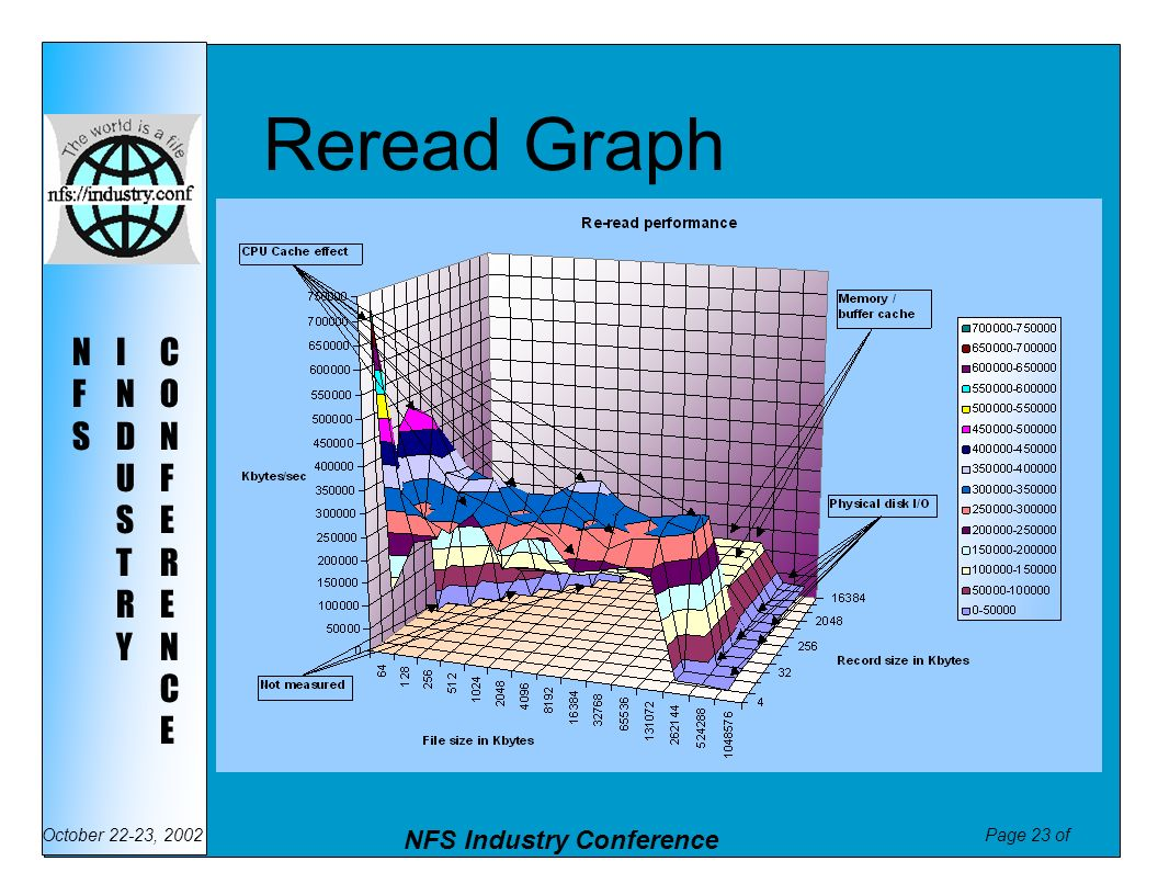 Reread Graph