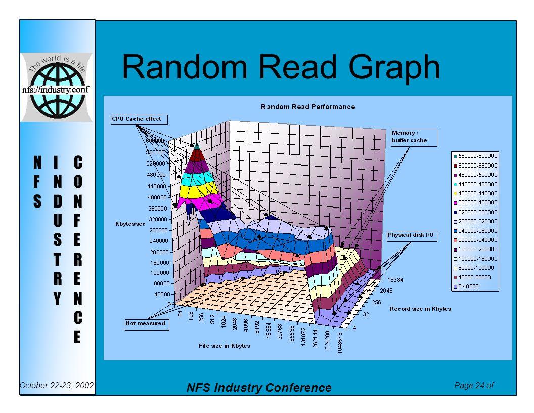 Random Read Graph
