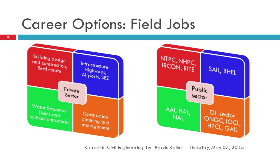 Career Options: Field Jobs