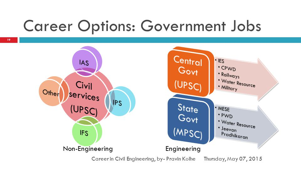 Career Options: Government Jobs