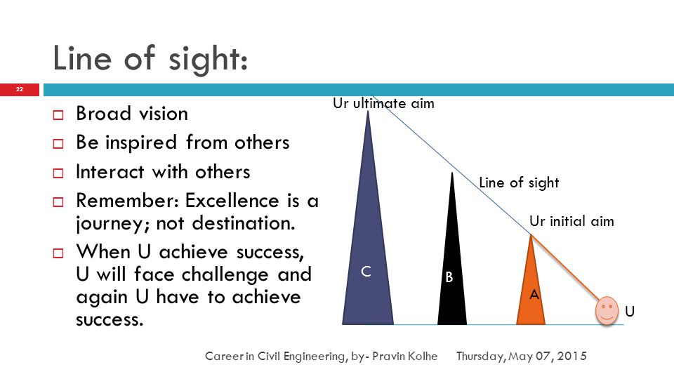 Line of sight: Broad vision Be inspired from others