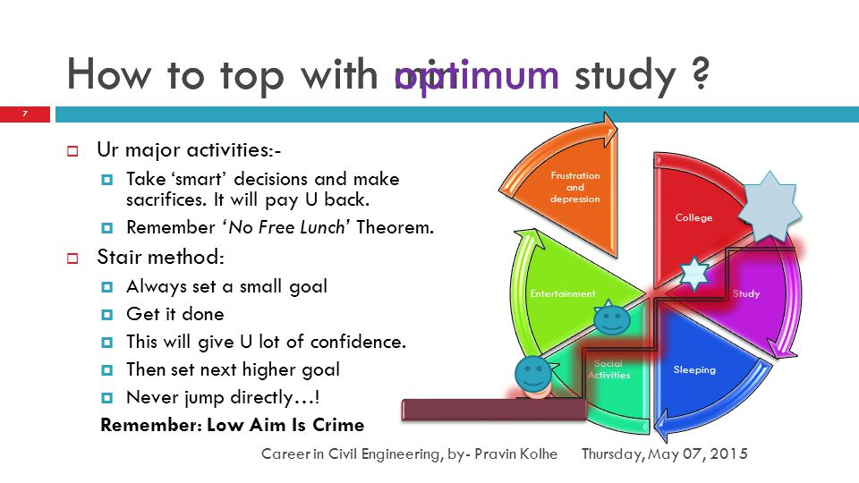 How to top with minimum study