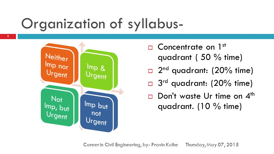 Organization of syllabus-