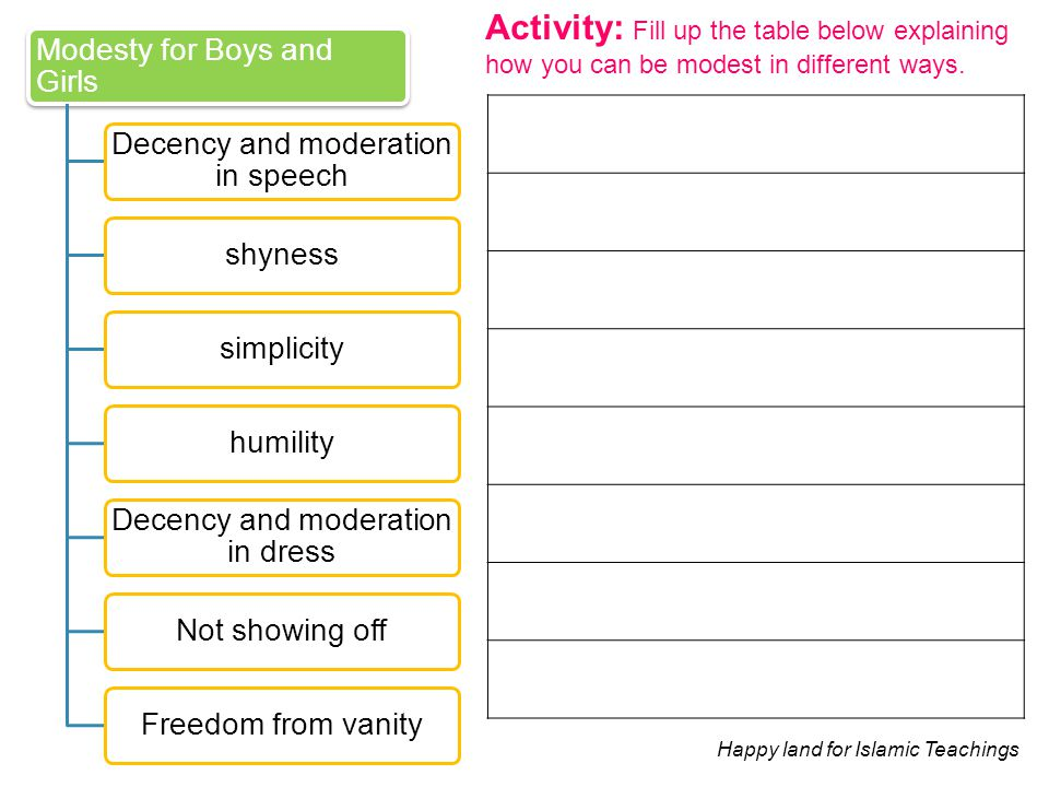 Activity: Fill up the table below explaining how you can be modest in different ways.