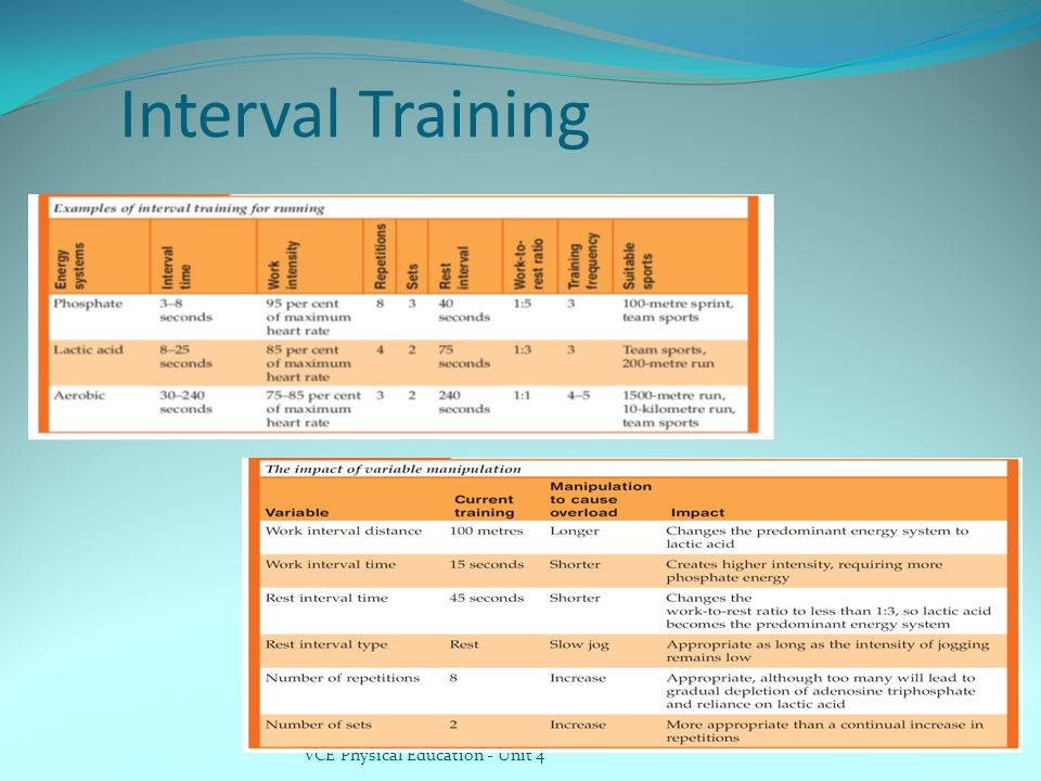 Interval Training VCE Physical Education - Unit 4