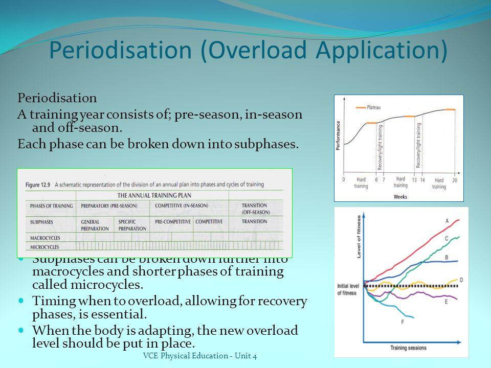 Periodisation (Overload Application)