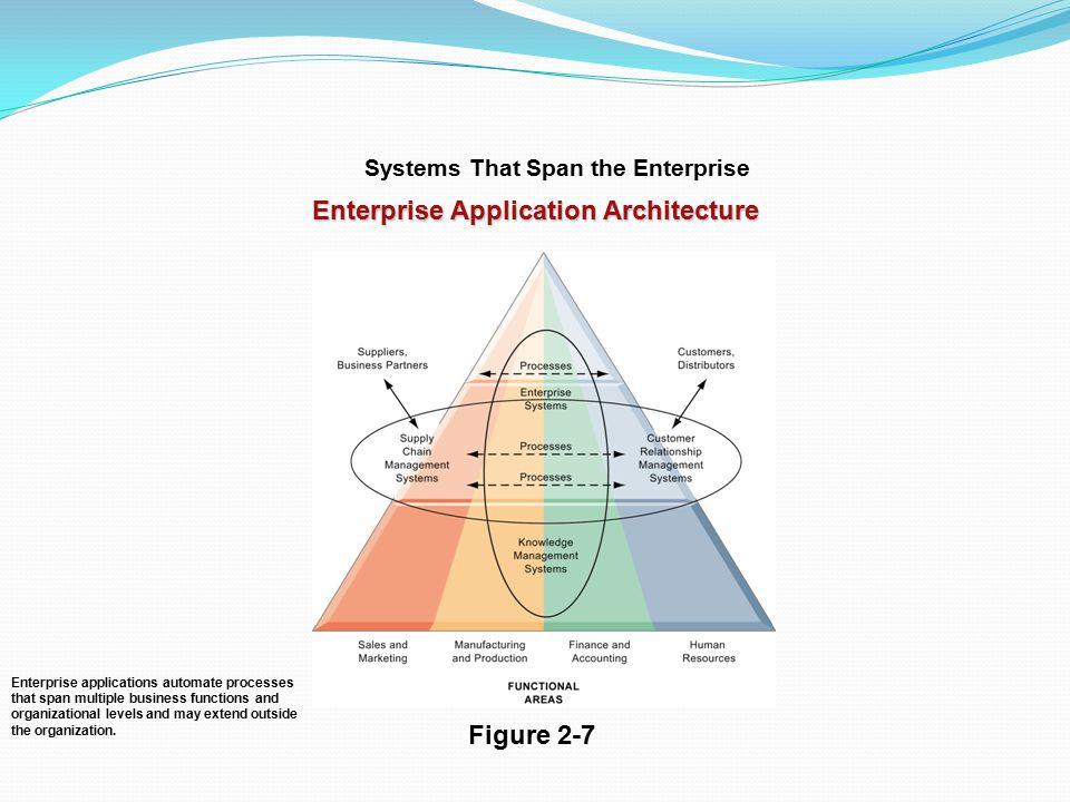 Systems That Span the Enterprise Enterprise Application Architecture