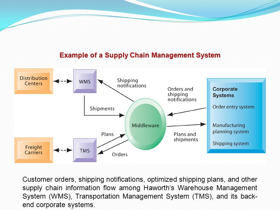 Example of a Supply Chain Management System