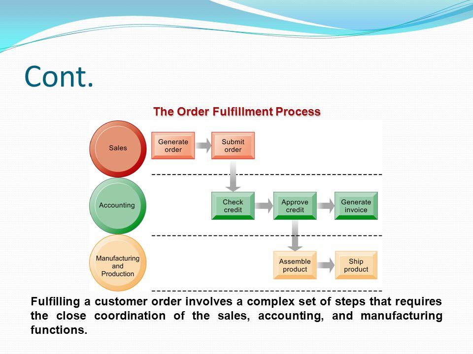 The Order Fulfillment Process