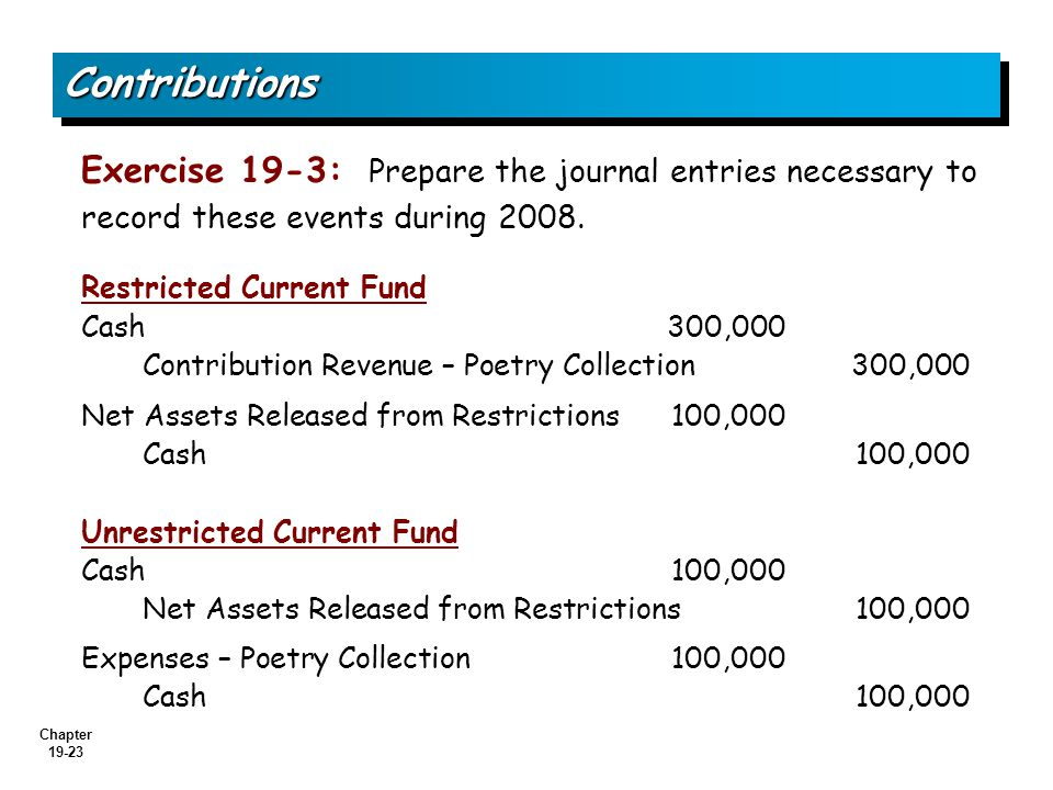 Contributions Exercise 19-3: Prepare the journal entries necessary to record these events during 2008.