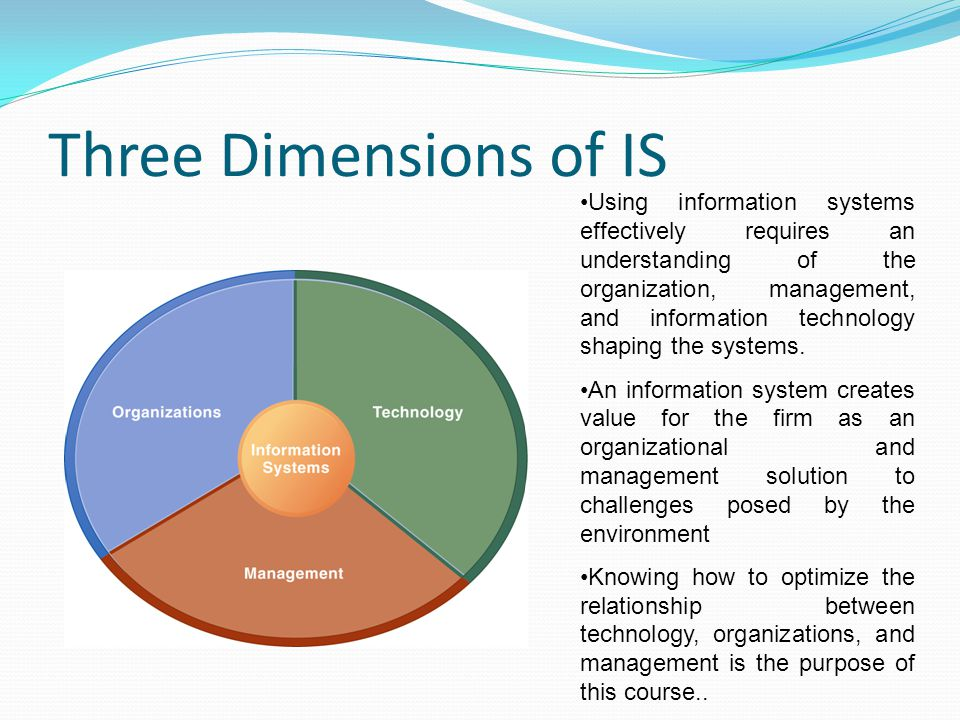 Three Dimensions of IS