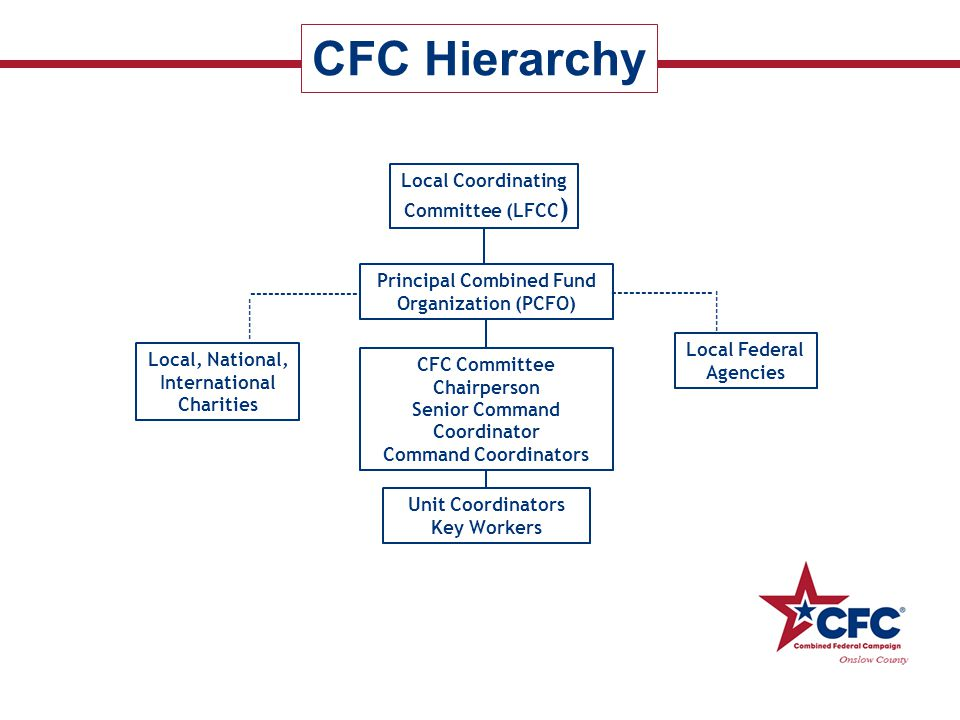 CFC Hierarchy Local Coordinating Committee (LFCC)