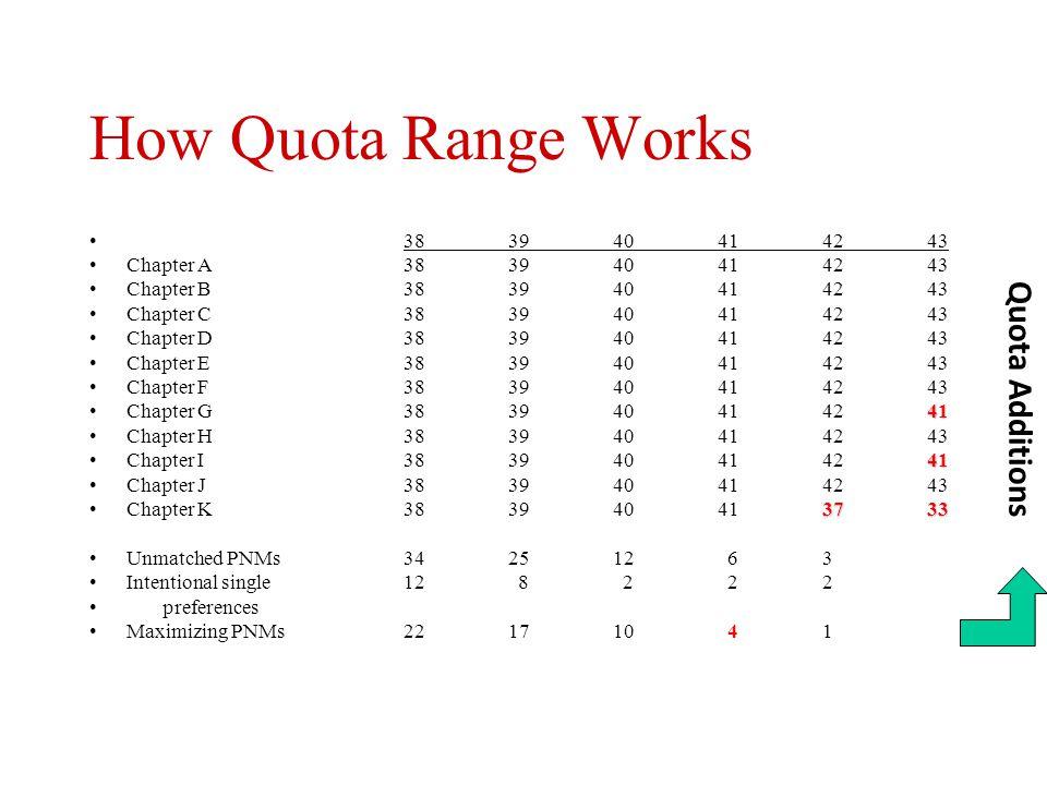 How Quota Range Works Quota Additions 38 39 40 41 42 43