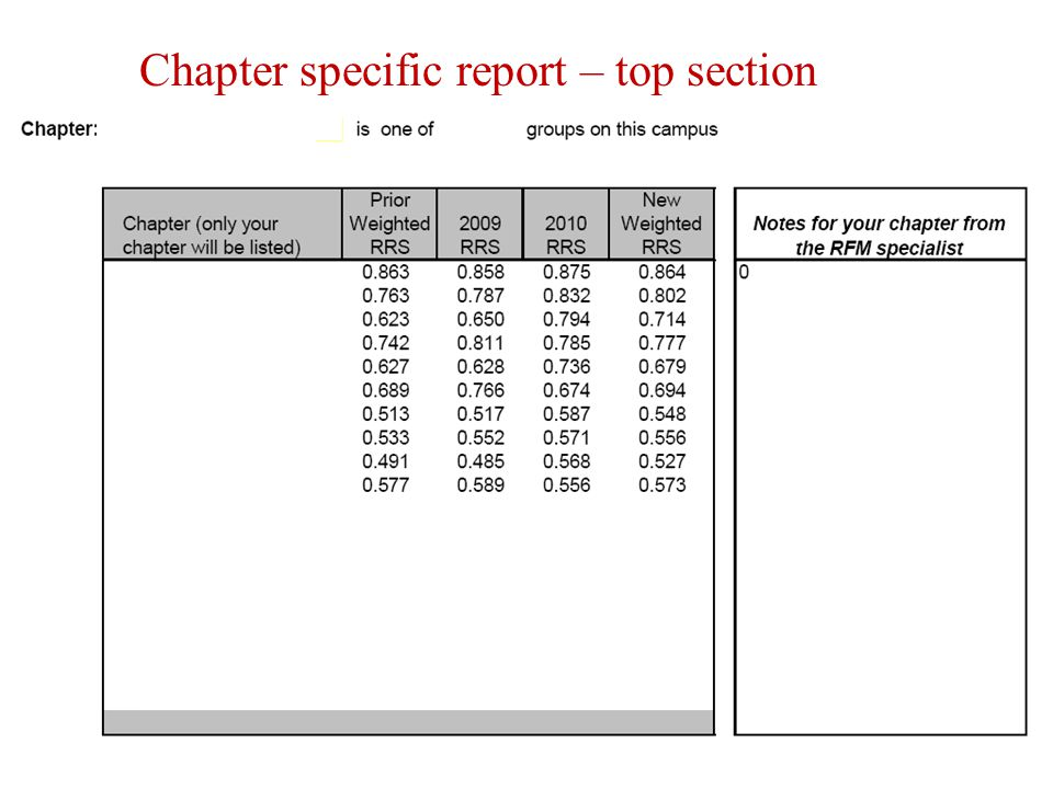 Chapter specific report – top section