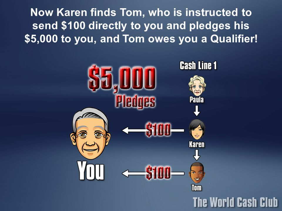 Now Karen finds Tom, who is instructed to send $100 directly to you and pledges his $5,000 to you, and Tom owes you a Qualifier!