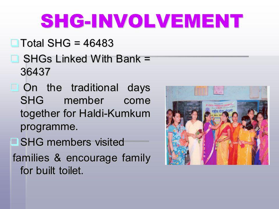 SHG-INVOLVEMENT Total SHG = 46483 SHGs Linked With Bank = 36437