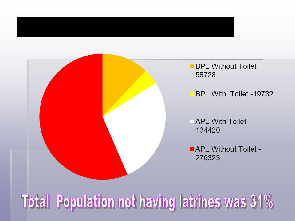 Total Population not having latrines was 31%